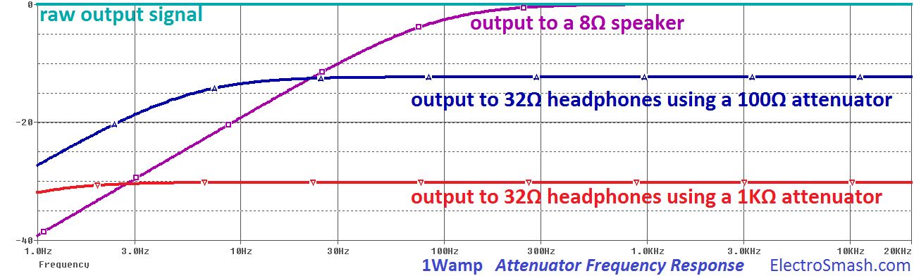 LM386 output attenuator signals