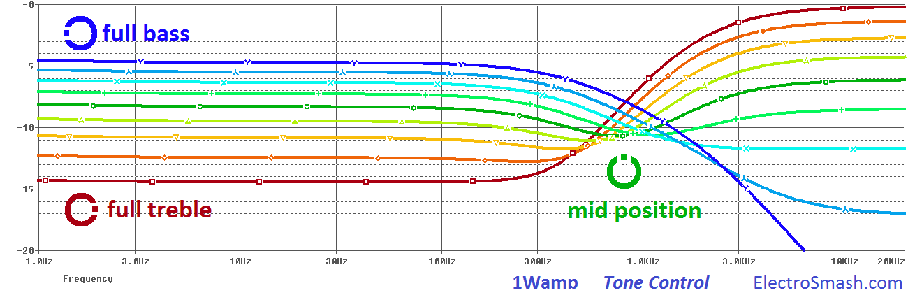 1wamp tone control frequency response