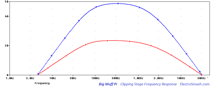 Big Muff Pi Clipping Stage Frequency Response