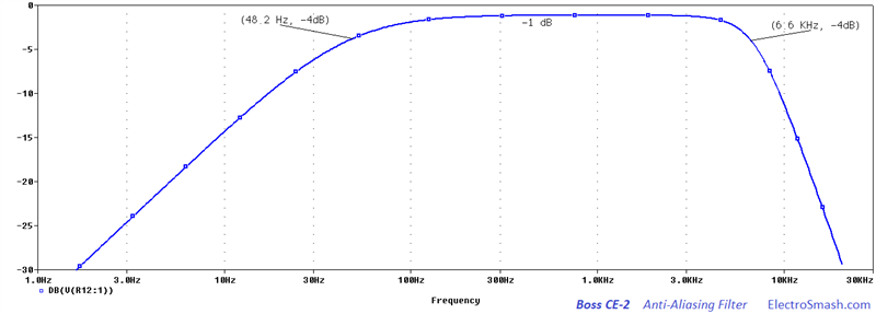 Boss CE-2 Anti-Aliasing Filter Frequency Response