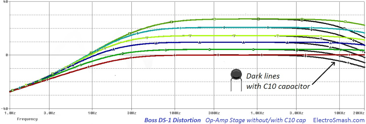 boss ds1 op amp stage NO C10 freq response