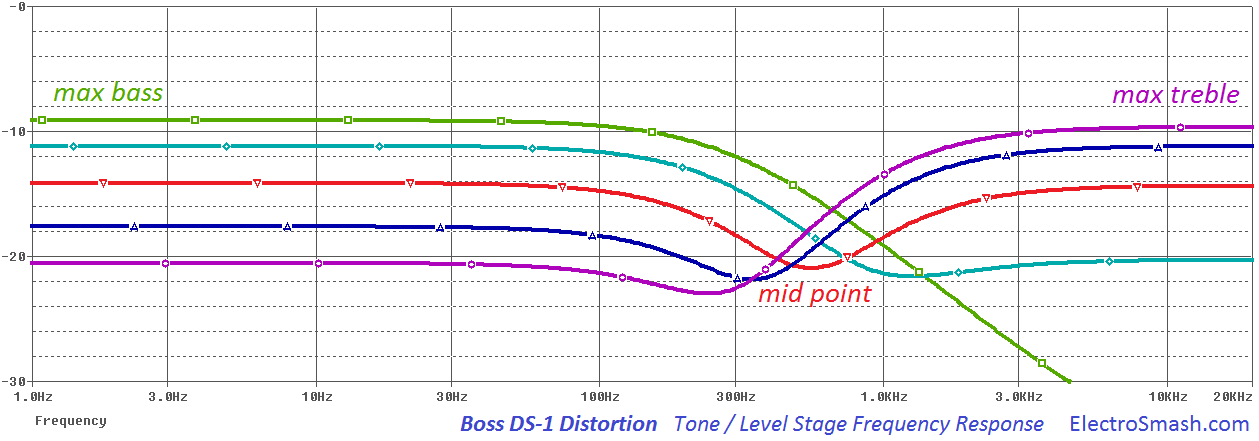 boss ds1 tone level freq response