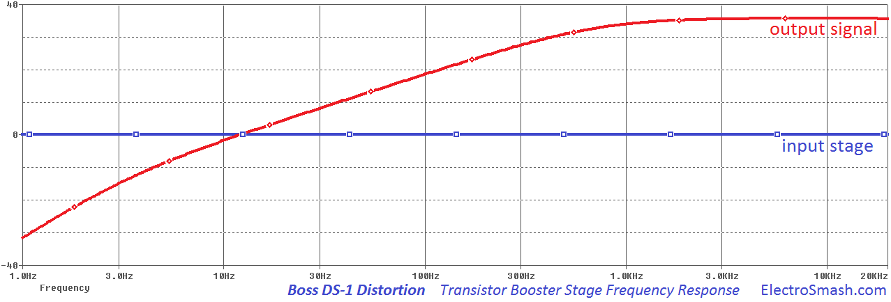 boss ds1 transistor booster freq response