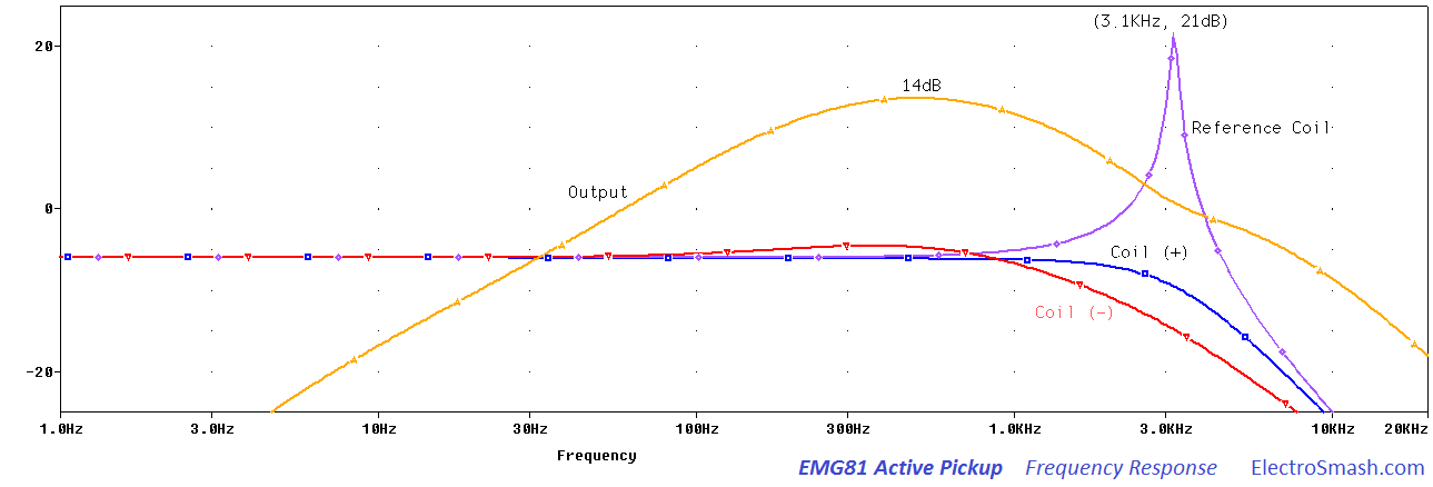 EMG81 Frequency Response