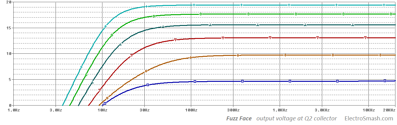 fuzz-face-output-stage-voltage-gain-at-collector
