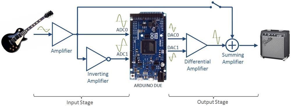 Electrosmash Pedalshield Arduino Guitar Pedal