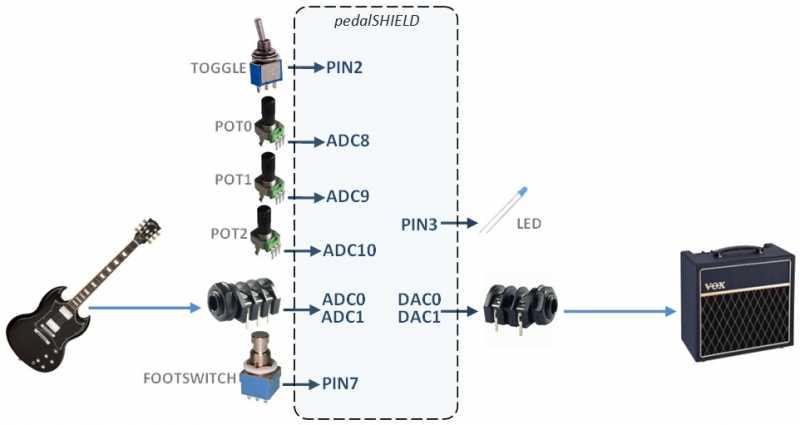 pedalshield-pinout_2013-12-03.jpg