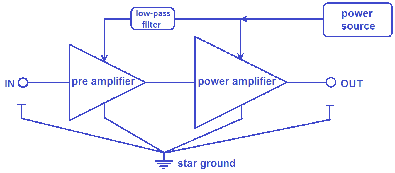 audio amplifier power supply architecture