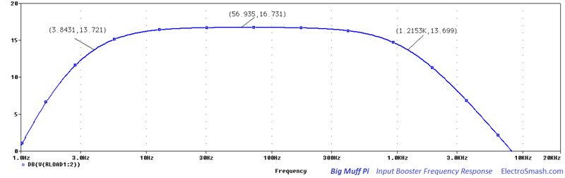 Big Muff Pi Input Booster Frequency Response
