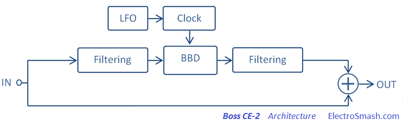 Boss CE-2 Architecture