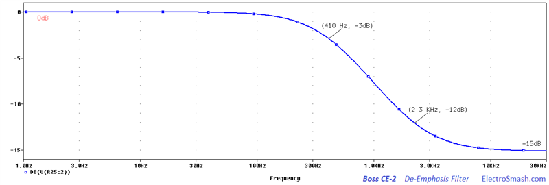 boss ce-2 de-emphasis frequency response