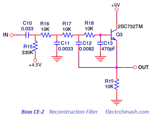 Boss CE-2 Reconstruction Filter