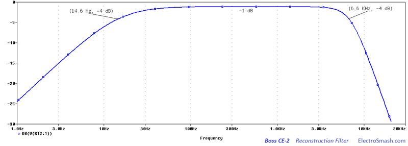 Boss CE-2 Reconstruction Filter Frequency Response