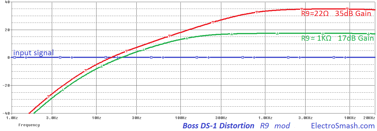 ElectroSmash - Boss DS1 Distortion ysis on