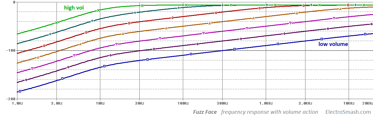 fuzz face frequency response