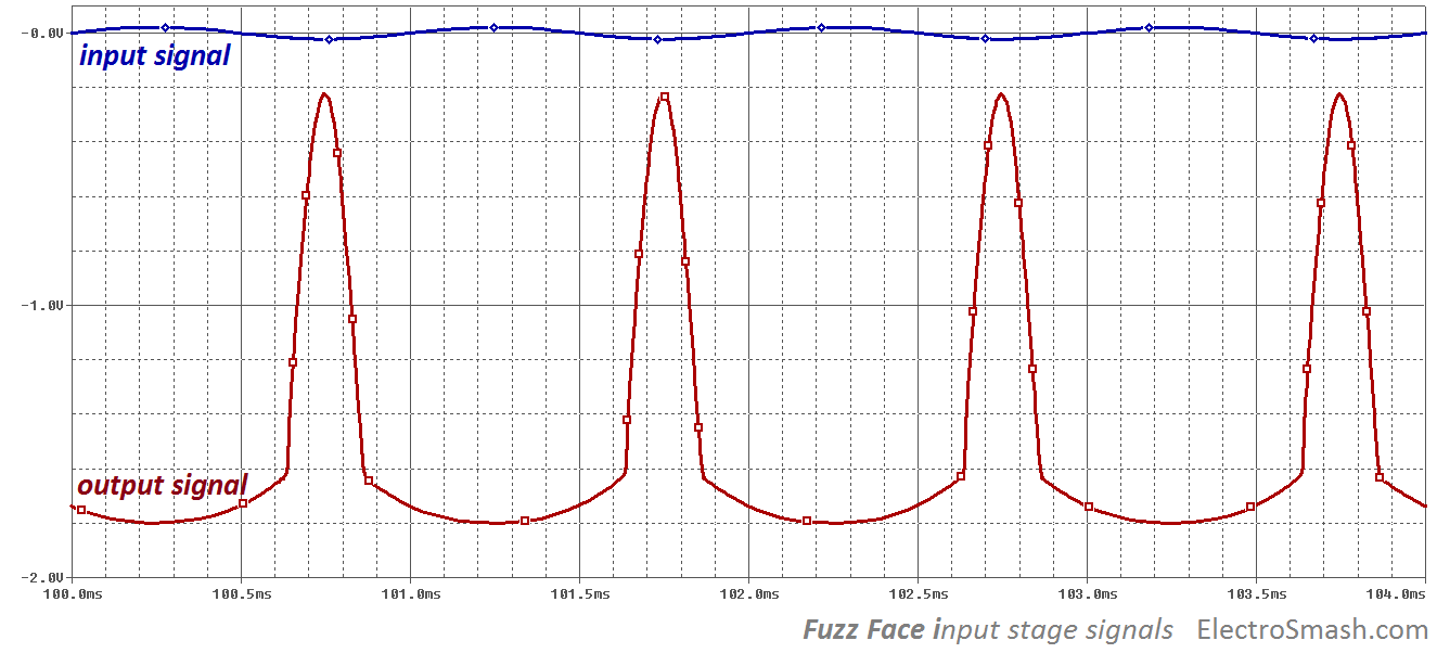 fuzz face input stage signals