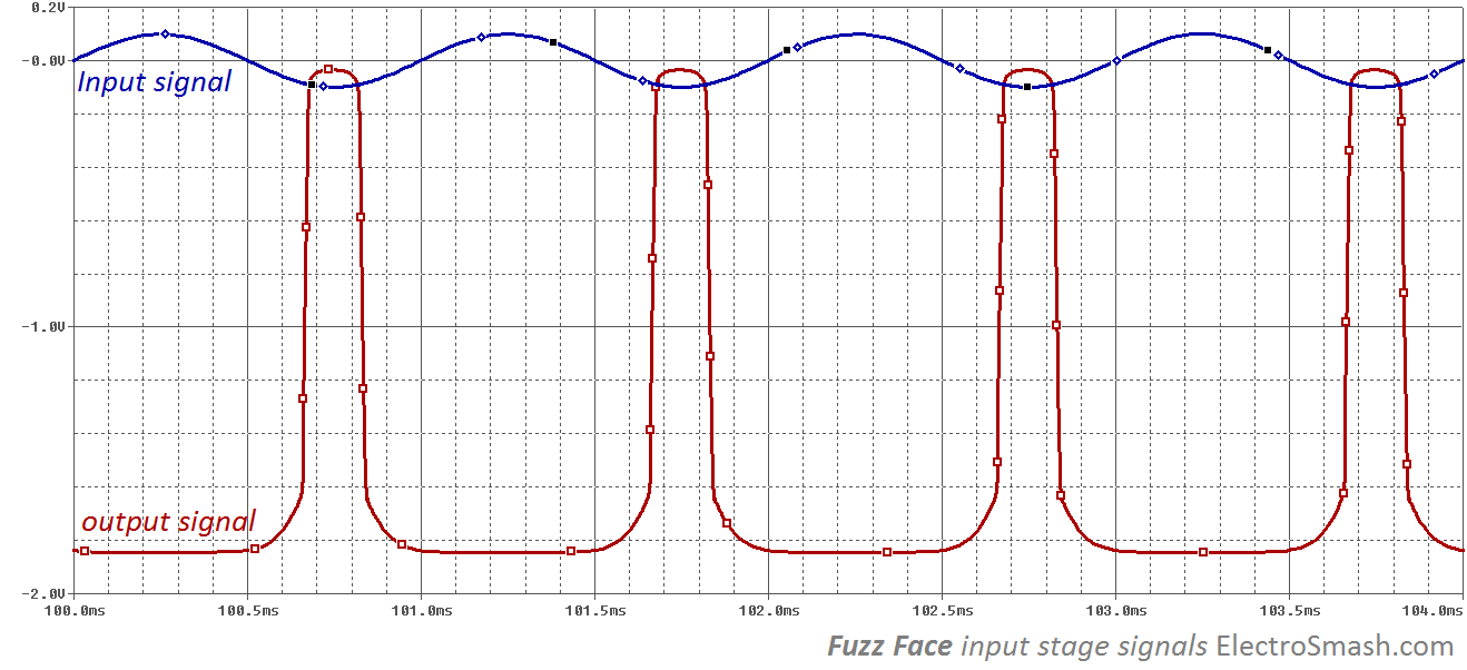 fuzz face input stage signals electrosmash fuzz face analysis fuzz face wiring diagram at webbmarketing.co