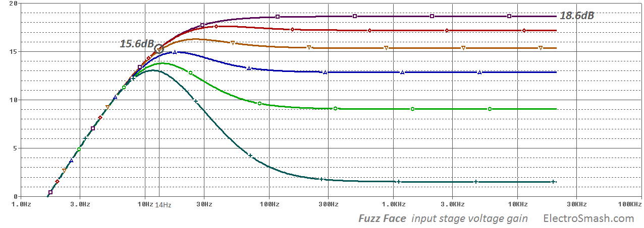 fuzz face input stage voltage gain