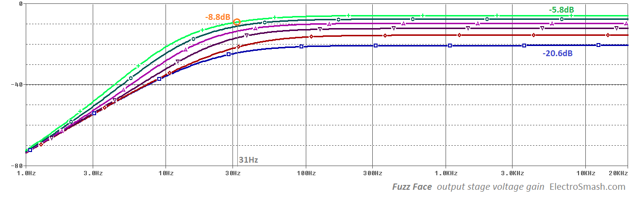 fuzz face output stage voltage gain