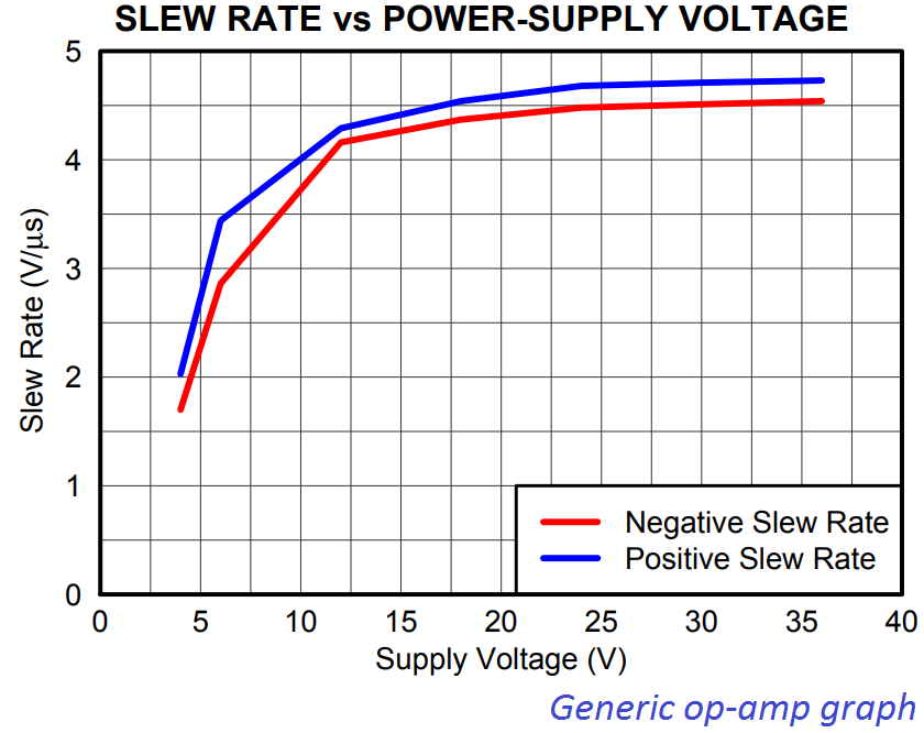 op amp slew rate vs power supply
