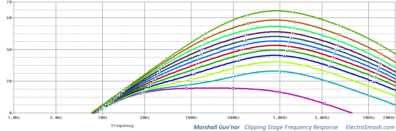 marshall guvnor clipping stage frequency response