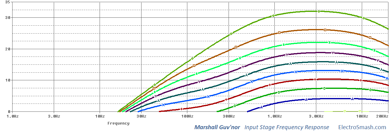 marshall guvnor input stage frequency response