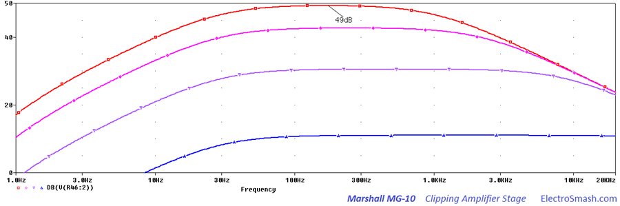 Marshall MG10 Clipping Amplifier Frequency Response