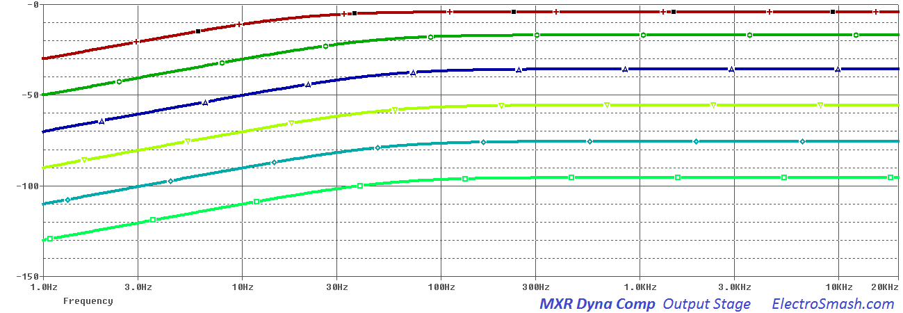 mxr dyna comp output stage frequency response
