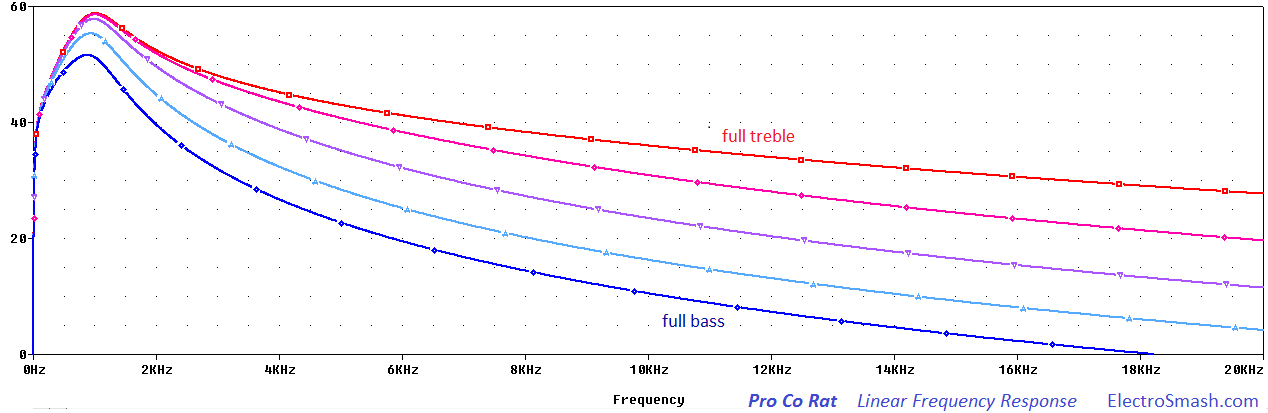 Pro Co Rat Frequency Response Linear