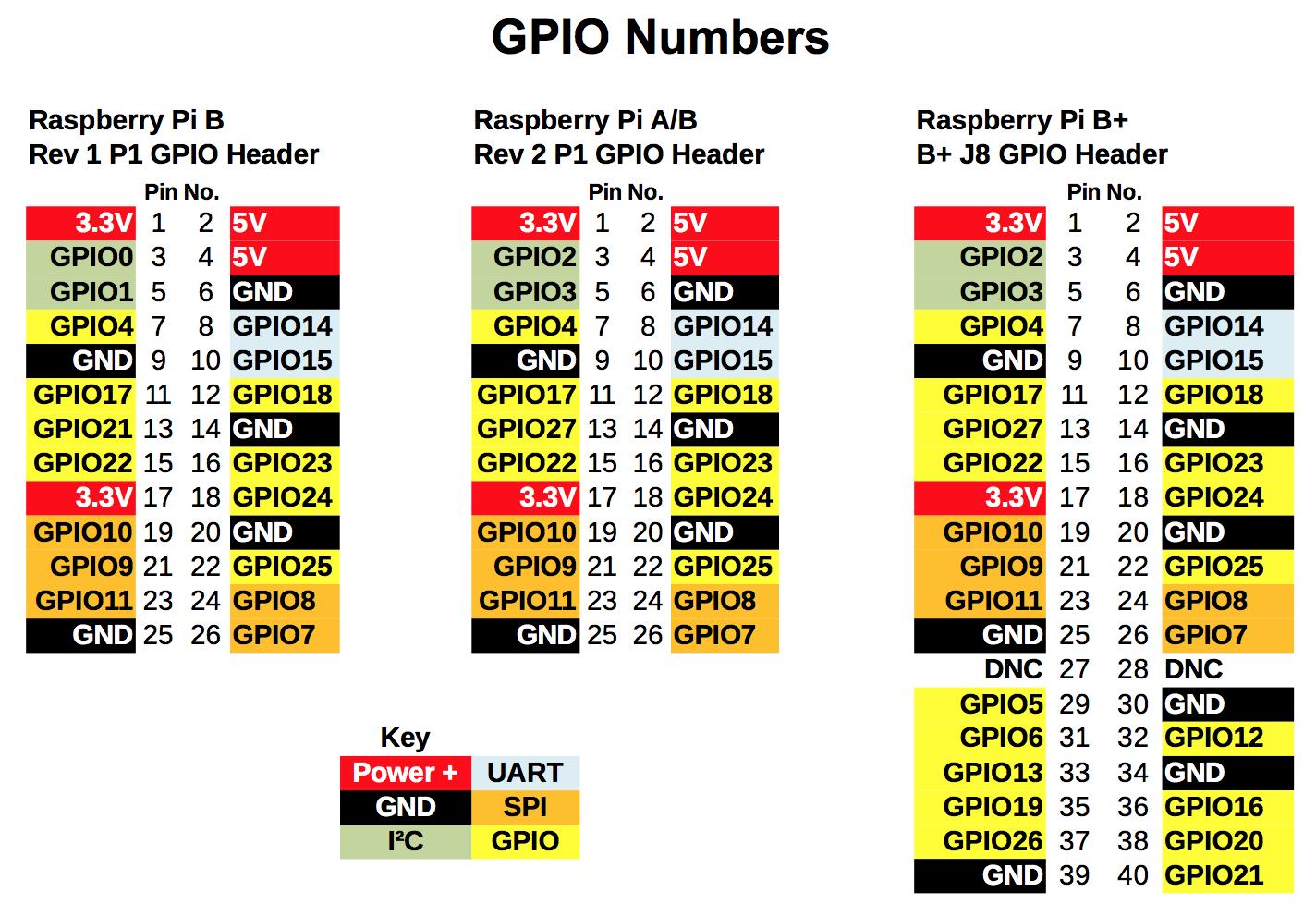 Raspberry-Pi-GPIO-pinouts.png