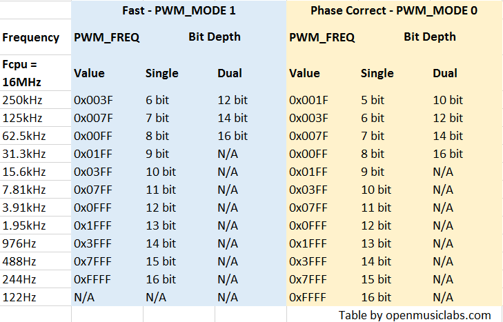 arduino-freq-table.png