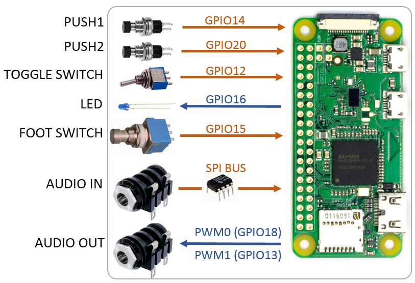 pedal_pi_hardware_mapping_2018-02-25.png